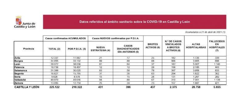 Castilla y León registra 431 nuevos positivos y cuatro fallecimientos en hospitales.