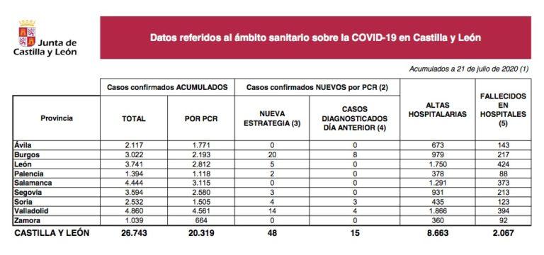 15 nuevos casos de Covid-19 en las Últimas 24 horas en Castilla y León