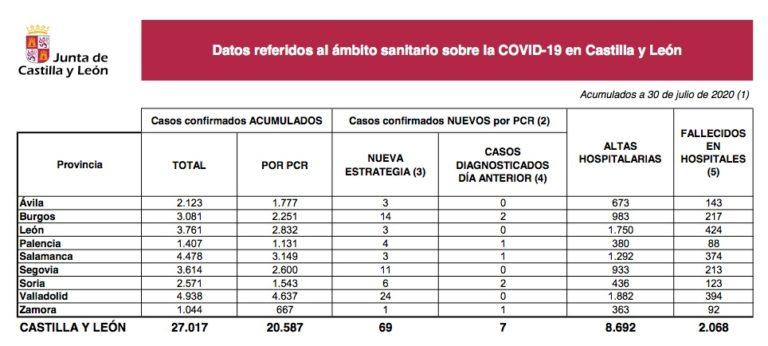 Siete nuevos casos de Covid-19 y un fallecido en las Últimas 24 horas en Castilla y León