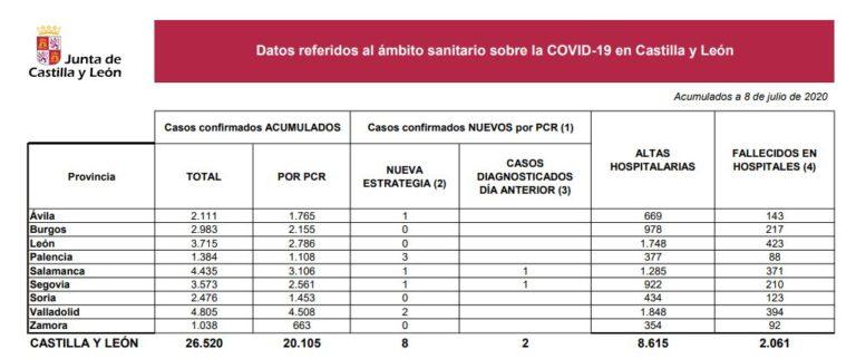Castilla y León suma 8 nuevos casos positivos de Covid-19