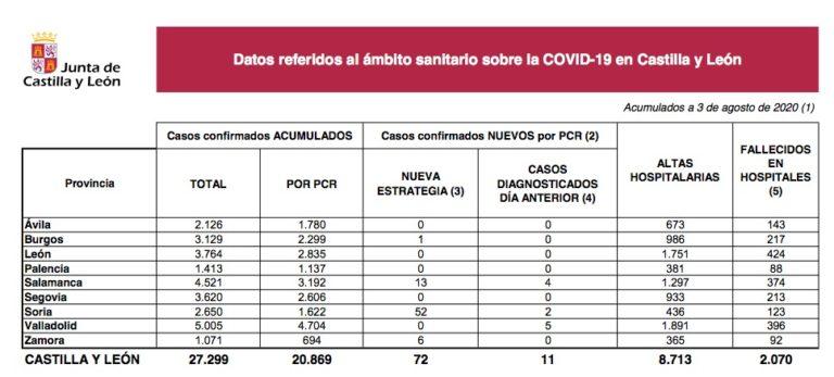 Once diagnosticados y dos fallecidos por Covid-19 en las Últimas 24 horas