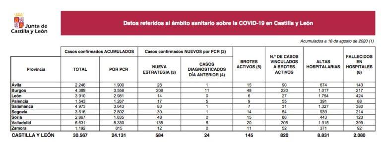 Castilla y León notifica hoy 584 nuevos casos de la enfermedad COVID-19