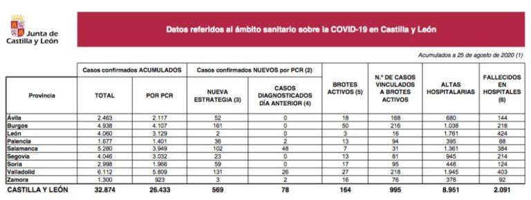 Castilla y León notifica hoy 569 nuevos casos y 2 fallecimientos por Covid-19