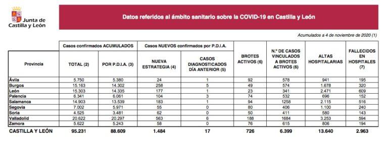 Covid-19 en Castilla y León: 1.484 nuevos casos y 27 fallecidos