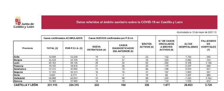 Un fallecido en hospital y 222 nuevos casos de Covid en Castilla y León