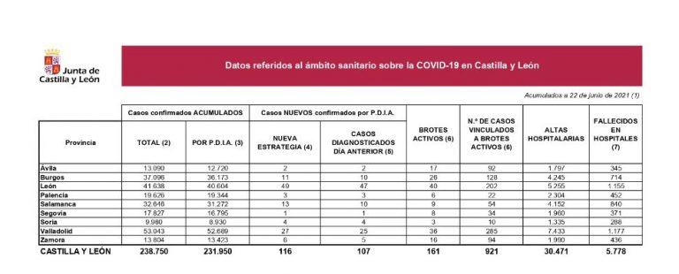 Castilla y León notifica 116 nuevos positivos por Covid y un fallecido en hospitales