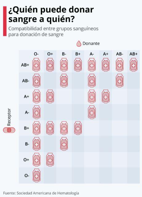 Campaña de donación de sangre esta tarde en Fresno