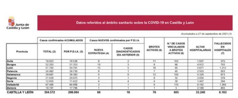Cuatro fallecidos en hospitales en una jornada con 66 nuevos positivos en Castilla y León