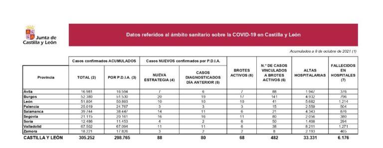 Castilla y León suma 88 positivos y dos fallecidos en hospitales