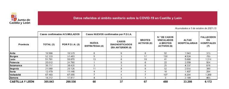 Castilla y León suma 60 positivos en una jornada con un fallecido